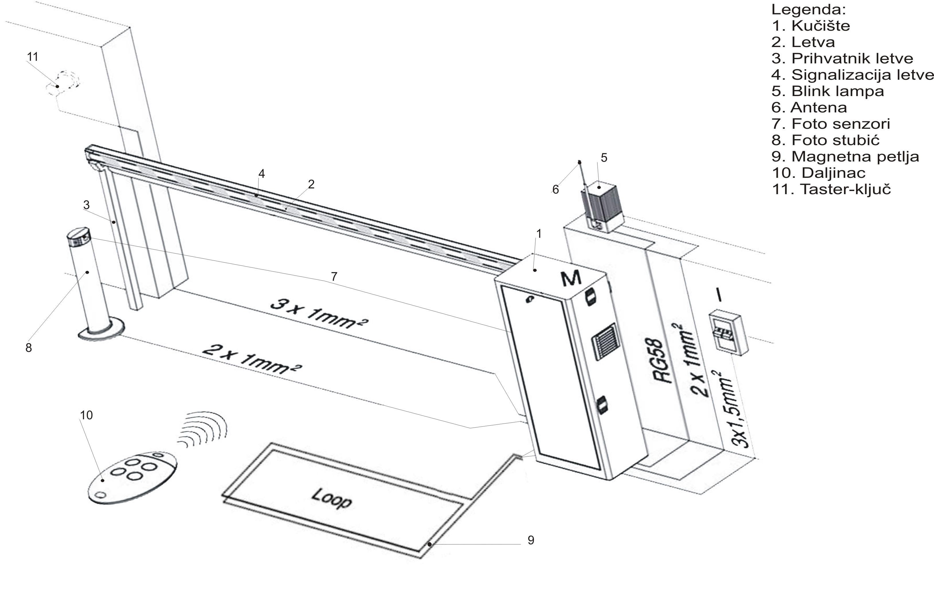 Zahtev za rampu-Tipican raspored elemenata rampe
